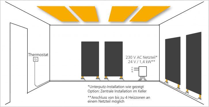 Heizsystem Von Futurecarbon Mit Kohlenstoff Technologie Flachenheizung Heizsysteme Im Keller