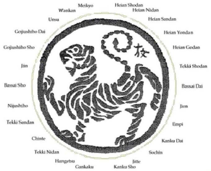 SKIF Shotokan karate do...pleased to see that I know half of this circle!