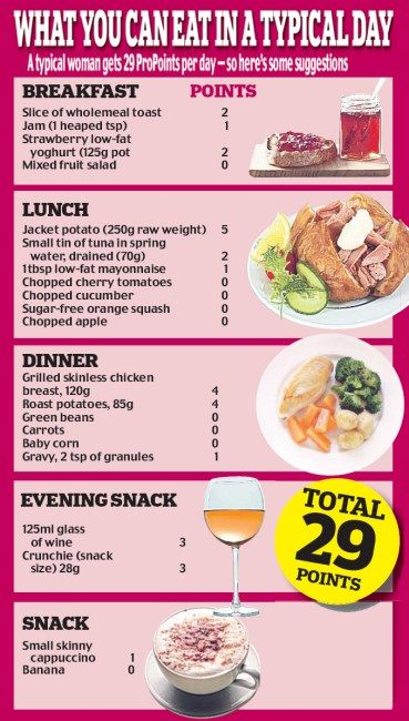 Weight Watchers Pro Points - what you can eat