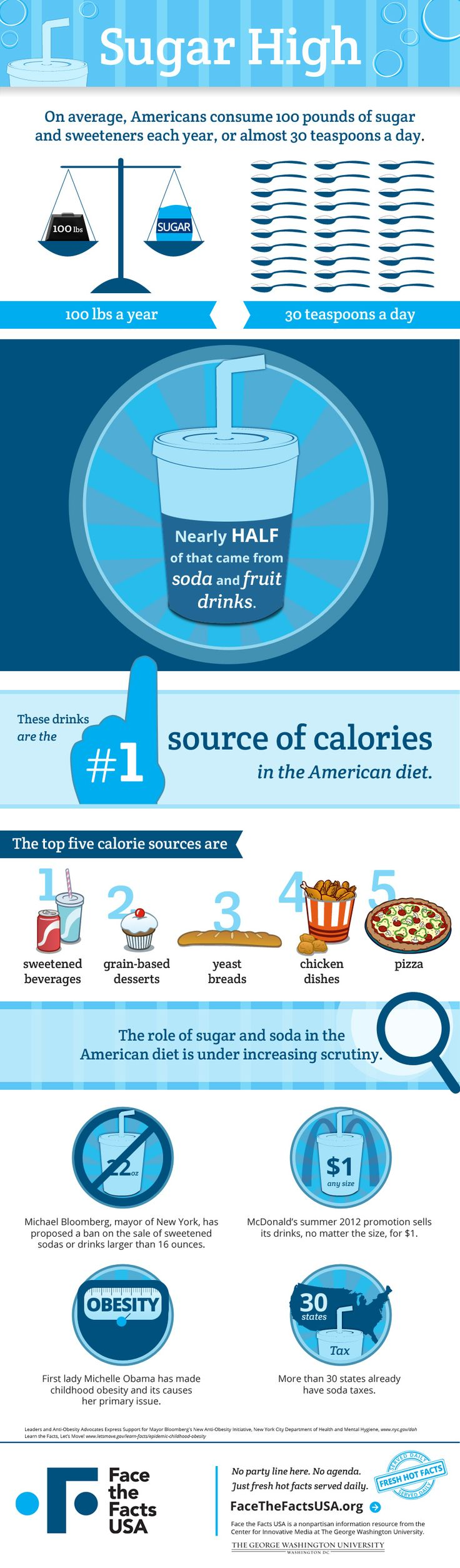 Americans consume nearly 100 pounds of sugar and sweeteners each year. The #1 source? Soda and fruit drinks.