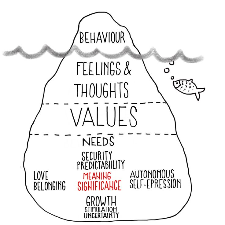 """Chapter 3 - The human iceberg   """"Our outward behaviour is driven by our feelings & thoughts, our values and our core psychological needs. To do ones 'thing' requires us to engage with the need for meaning and significance. In order to fulfill this need, attention to two additional needs is required: autonomous self-expression and growth and insecurity. If I want to create something of meaning, I need to have courage to express what I truly want and be okay with facing the unknown…"""