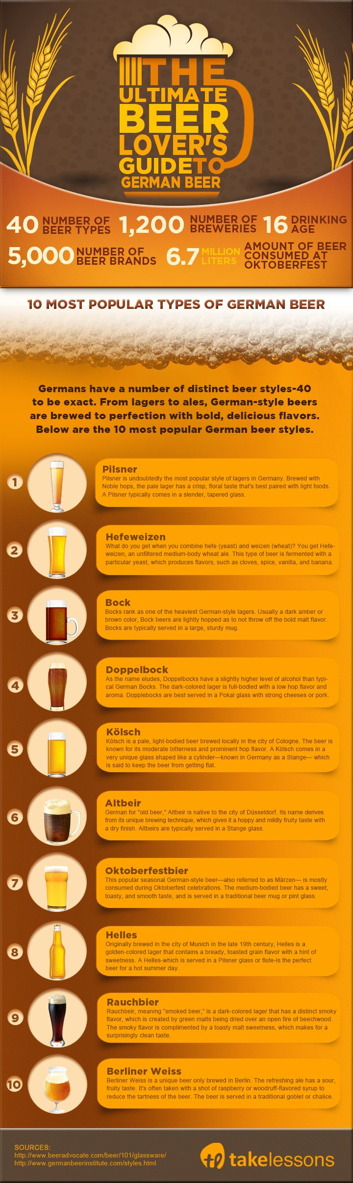 The Ultimate Beer Lover's Guide to German Beers [Infographic] http://takelessons.com/blog/german-beers-z12?utm_source=social&utm_medium=blog&utm_campaign=pinterest