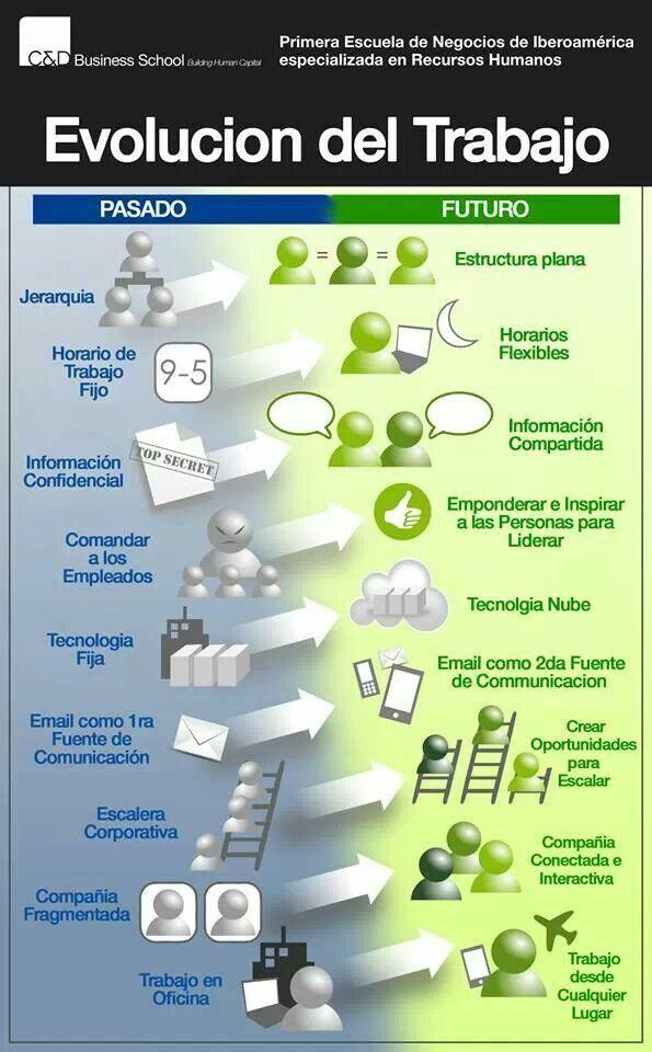 ¿Cómo evolucionará el trabajo en las empresas? #infografia
