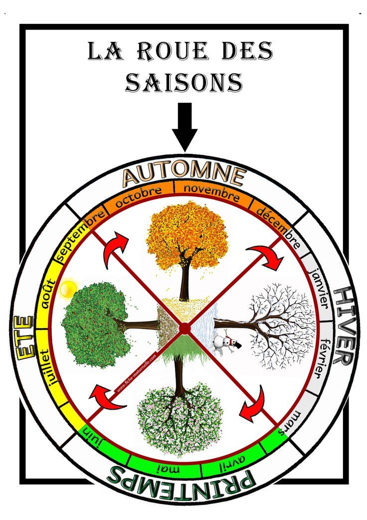 la roue des saisons à découper et colorier Plus