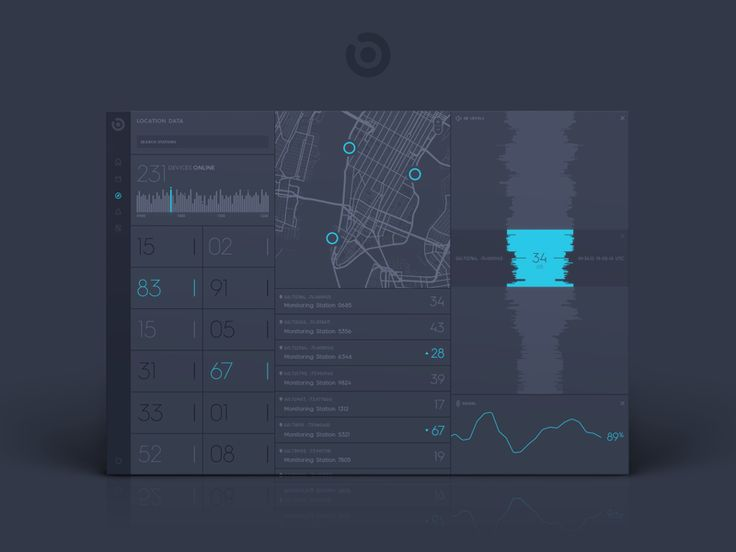 Dashboard/Analytics Page Inspiration — Muzli -Design Inspiration — Medium