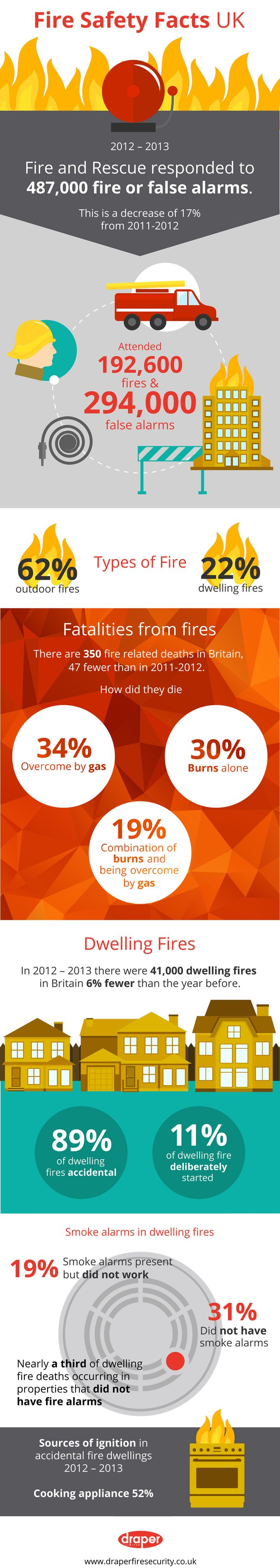 12 best fire safety images on pinterest fire safety family safety fire safety facts uk infographic about fire and fire rescue fandeluxe Choice Image