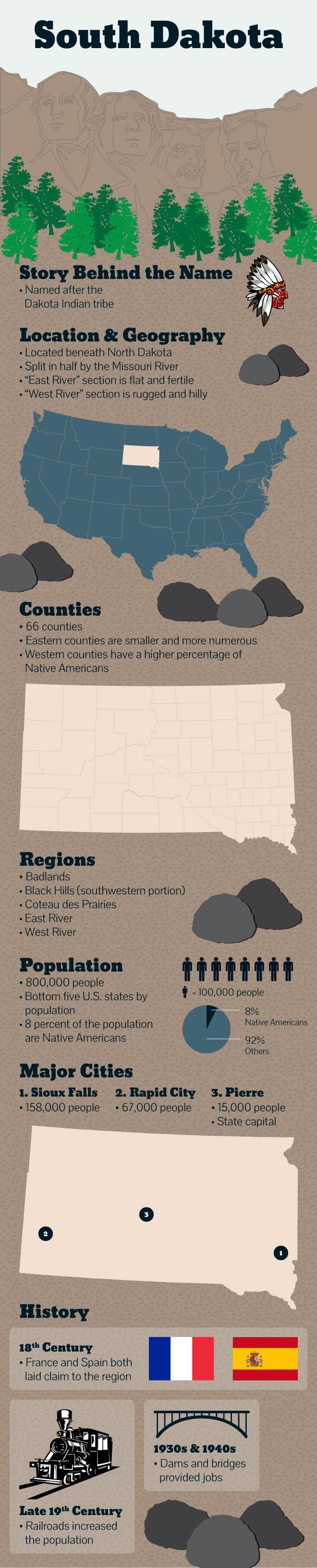 Infographic of South Dakota facts 100 best