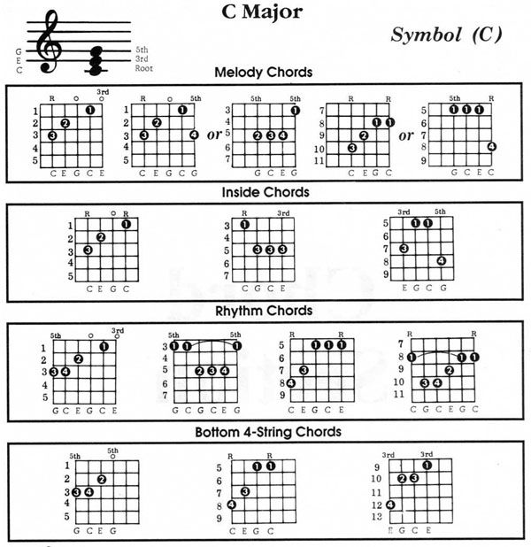 Guitar u00bb Guitar Chords Sorry Na - Music Sheets, Tablature, Chords and Lyrics