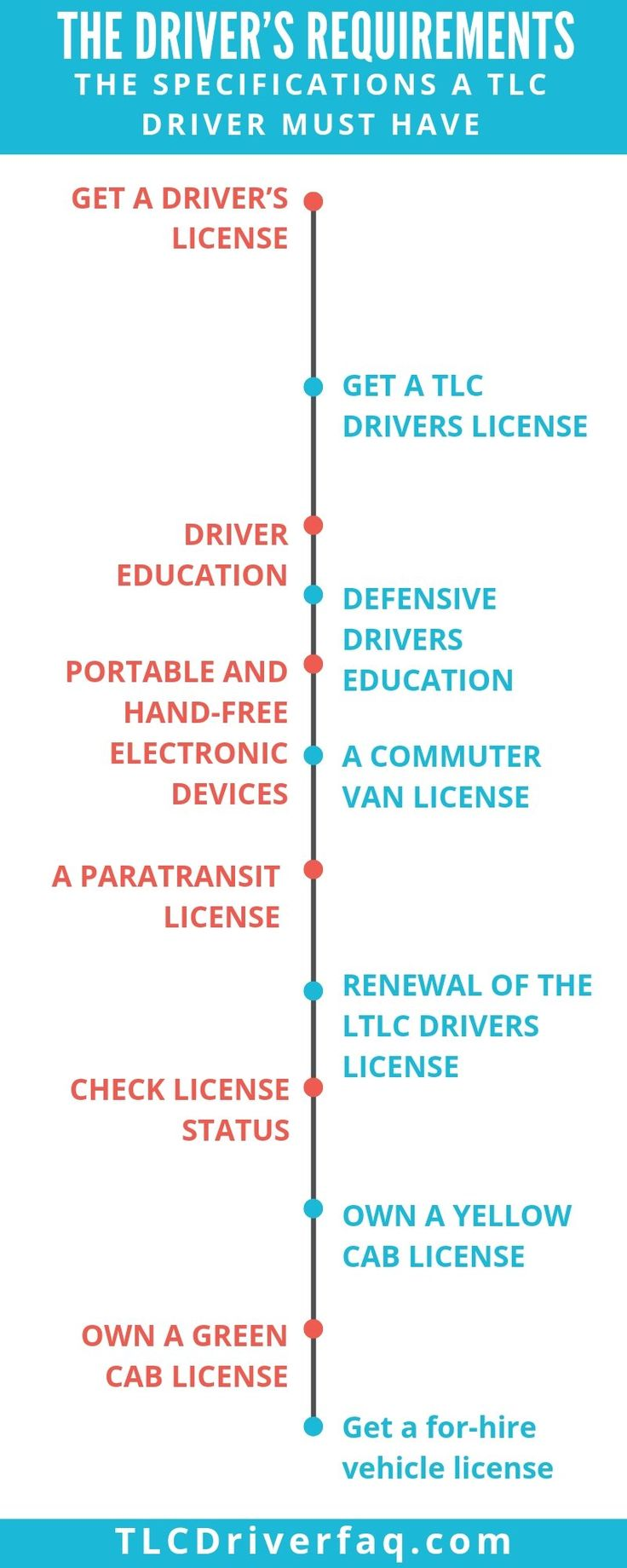 What Is Tlc How to Get Your TLC License in NYC Tlc