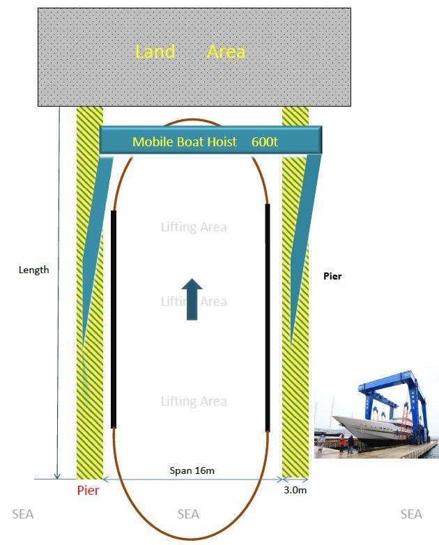 Mobile Boat Hoist, Boat Crane Solution