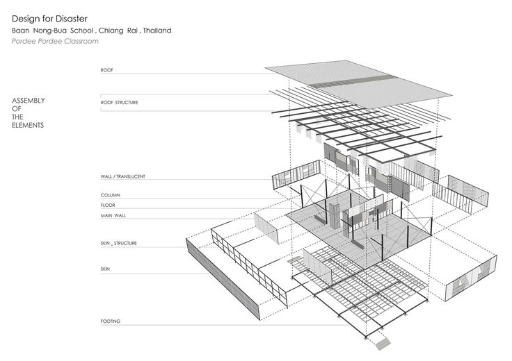 Baan Nong Bua School / Junsekino Architect And Design | Social Arch | Metal Cover | Metal Structure | school buildings | Educational Arch | Exploded Axonometric