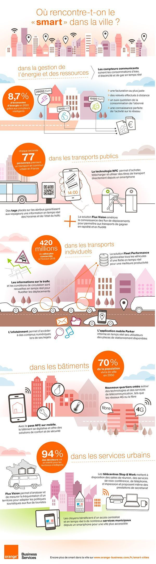"[infographie] : où rencontre-t-on le ""smart"" dans la ville ? 