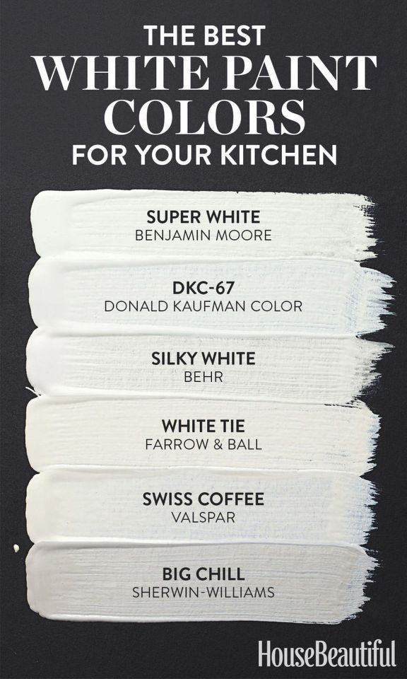 """<p><a rel=""""nofollow"""" href=""""http://www.housebeautiful.com/room-decorating/kitchens/g3223/white-kitchen-ideas/"""">White kitchens</a> are classic, but any interior designer can tell you that choosing the <em>right</em> shade of white is no easy feat. Take a page from <em>House Beautiful</em>'s book and use this guide to help you distinguish silky white from super white.</p><p>See more at <a rel=""""nofollow""""…"""