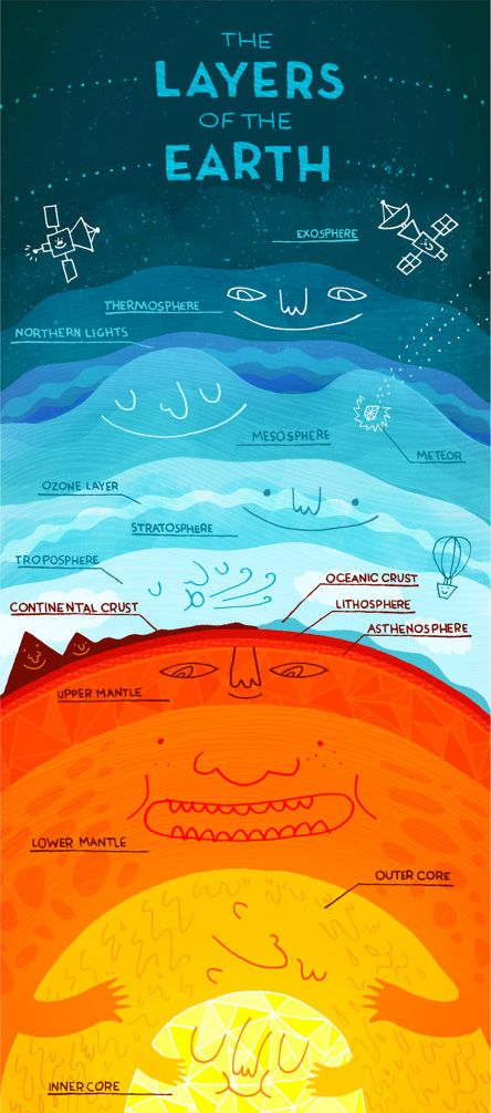 ♥ The Layers of the Earth