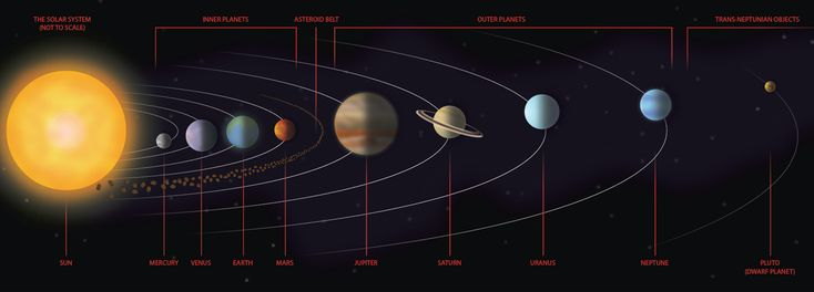 Image result for map of solar system