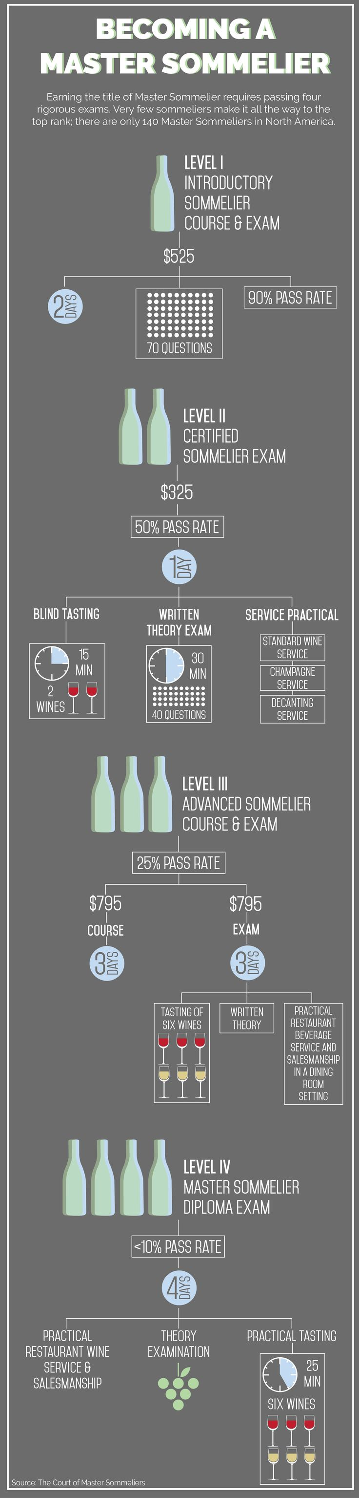 How to become a Master Sommelier.