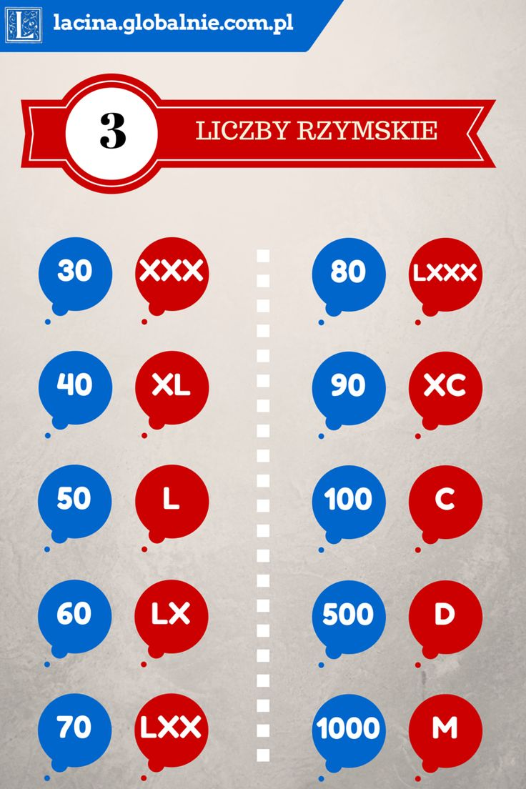 Liczby rzymskie od 30 do 1000. #liczbyrzymskie #liczby #cyfry #lcyfryrzymskie #łacina lhttp://lacina.globalnie.com.pl/liczby-rzymskie