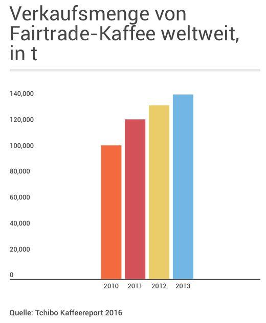 Verkaufsmenge von Fairtrade-Kaffee weltweit, 2010-2013