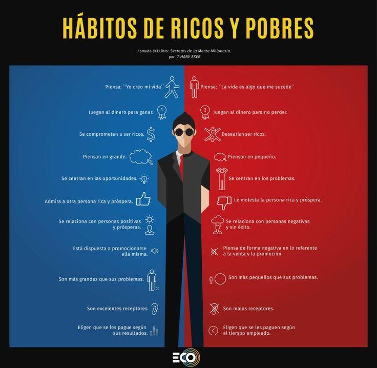 [Comparación] Hábitos de Ricos y Podres
