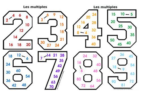 Les 25 meilleures id es de la cat gorie tables de for Apprendre table de multiplication facilement