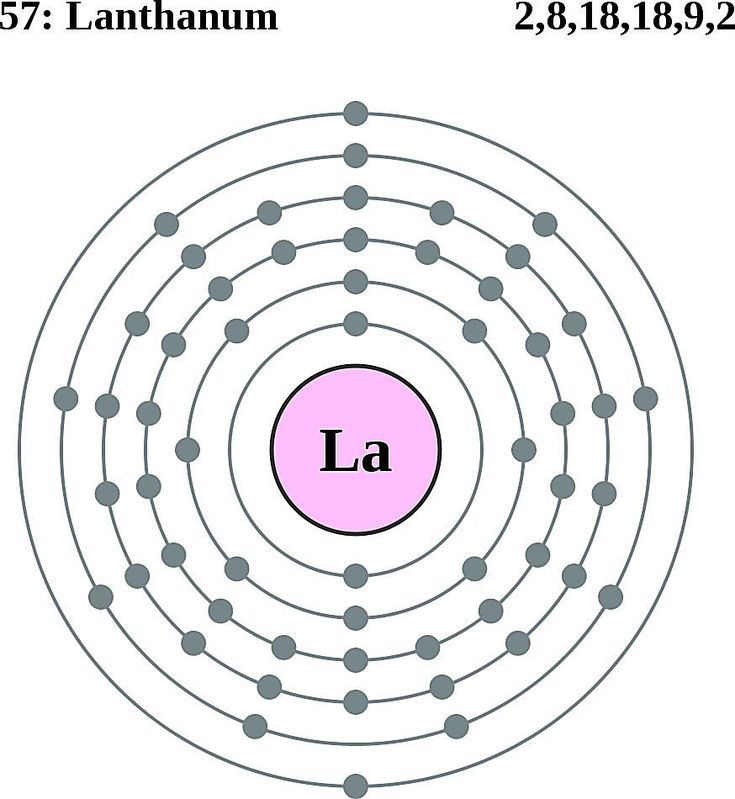 See The Electron Configuration Diagrams For Atoms Of The Elements Electron Configuration Electrons Atom