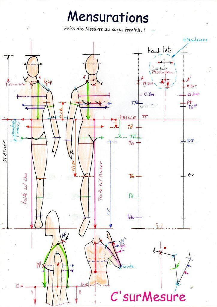 ici  où prendre les Mesures  au metre ruban sur le corps Feminin ! prendre toutes les Mesures du corps pour les reporter à plat ( construction des Bases) où comme référence de comparaison pour une Base, un Patron,... par exemple ! mensurations à reporter...