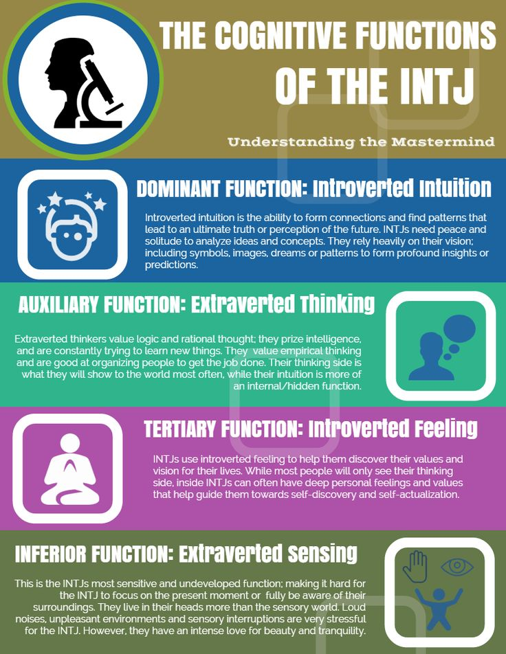 Infographic: The Cognative Functions of the INTJ (Ni Te Fi Se) #mbti