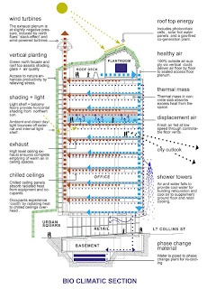 Best Building Design Theory Images On Pinterest Architecture