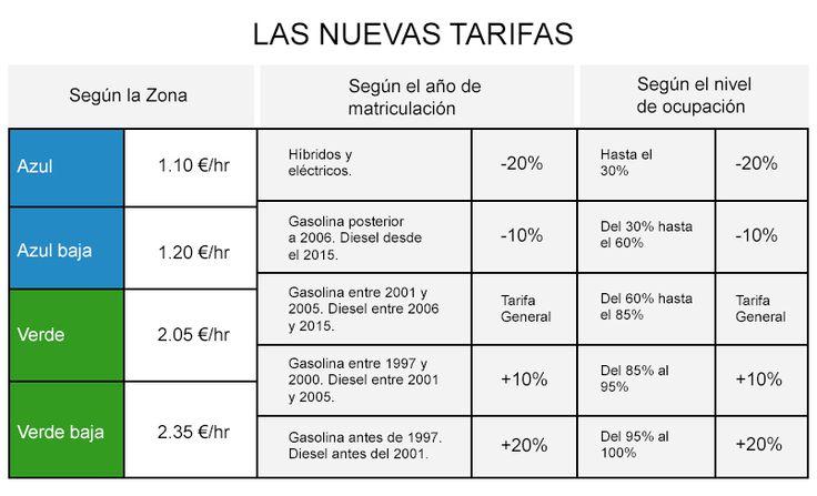 ¿Cuánto cuesta aparcar en Madrid? Precios del parking público - Blog de Aparca&Go