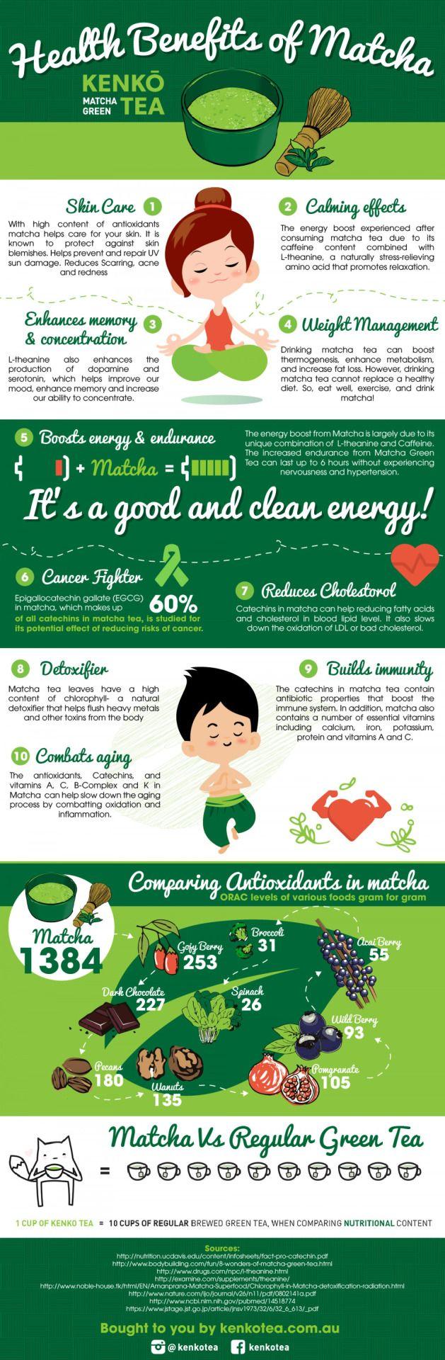MATCHA Green Tea Powder - Fat Burner - 100% USDA Organic Certified - 137x ANTIOXIDANTS Than Brewed Green Tea - Sugar Free - Great for Green Tea Latte, Smoothie, Ice Cream and Baking - Coffee...