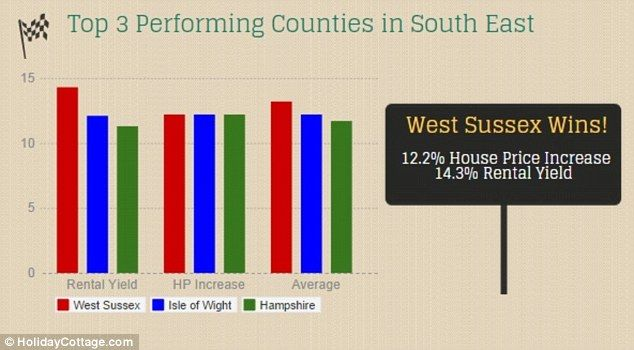 West Sussex came out as the top performing county in the South East, according to HolidayC...