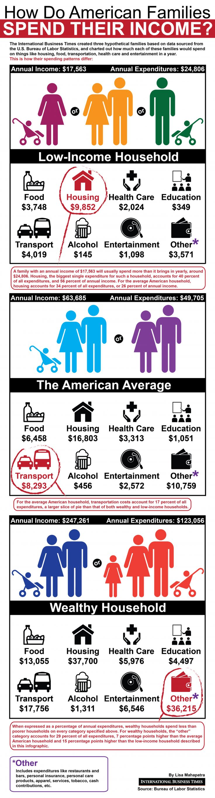 Consumer Spending: How Much Of Their Income Do Poor And Rich American Families Spend On Housing, Education, Healthcare, Food And Transportation? [Infographic]