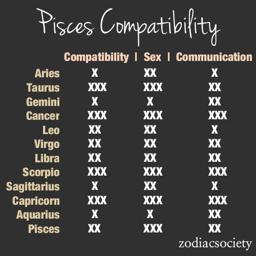Zodiac Compatibility Charts_Pisces_Zodiac Society [1 being the lowest 3 being the highest]