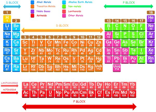 185 best images about element of fun on pinterest bingo - Interactive periodic table game ...