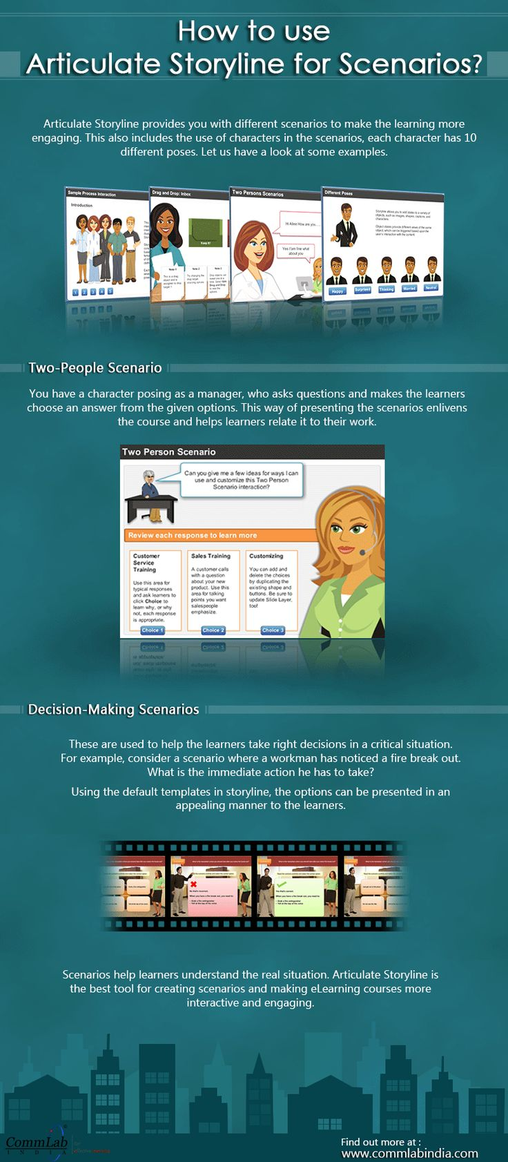 Why is Articulate Storyline Ideal for Developing #Scenarios – An #Infographic