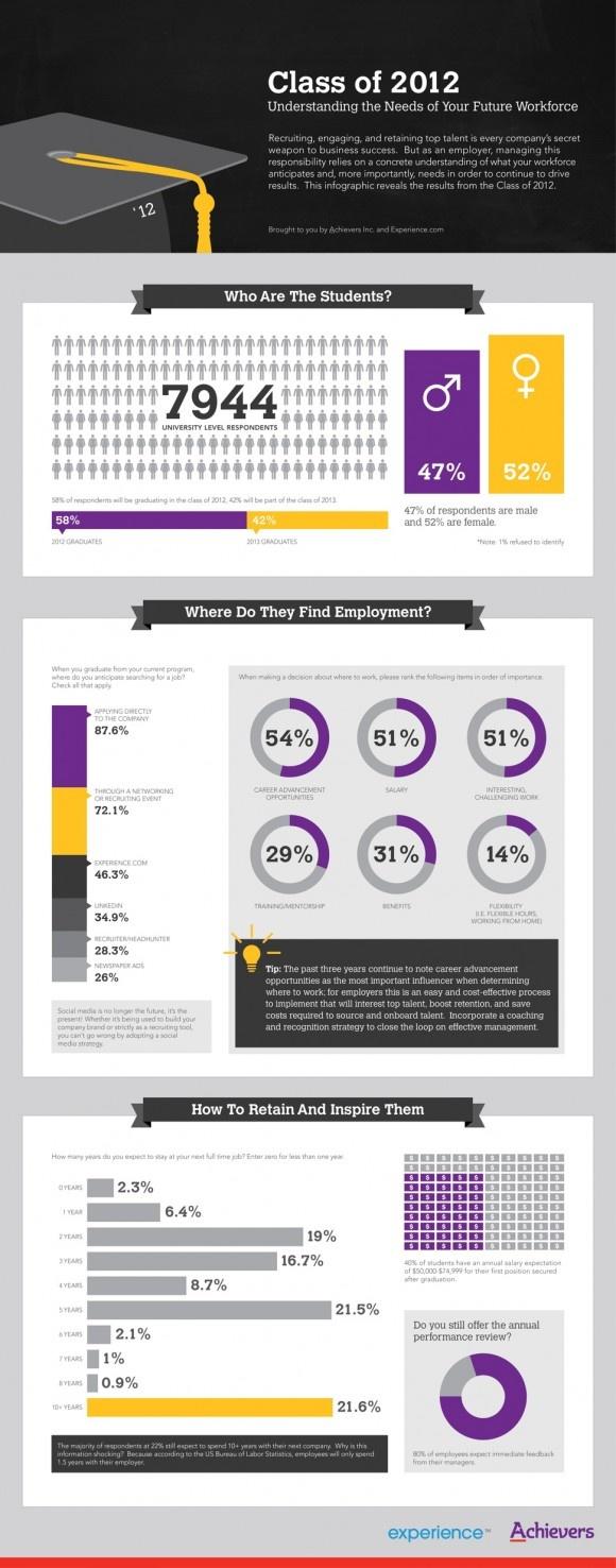Graduate Recruitment infographic