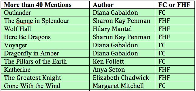 2015 favourite historical fiction ... over 40 mentions