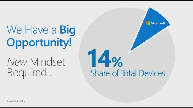Microsoft ha il 14% del mercato dei dispositivi fissi e mobili http://www.sapereweb.it/microsoft-ha-il-14-del-mercato-dei-dispositivi-fissi-e-mobili/          Sebbene esisteva un tempo in cui Microsoft era sinonimo di computer, l'evoluzione tecnologica e il ritardo del produttore nel mondo mobile, hanno minato le quote di Redmond, ponendo l'azienda di fronte ad una nuova sfida. La sfida, enunciata da Kevin Turner alla Worldwide...