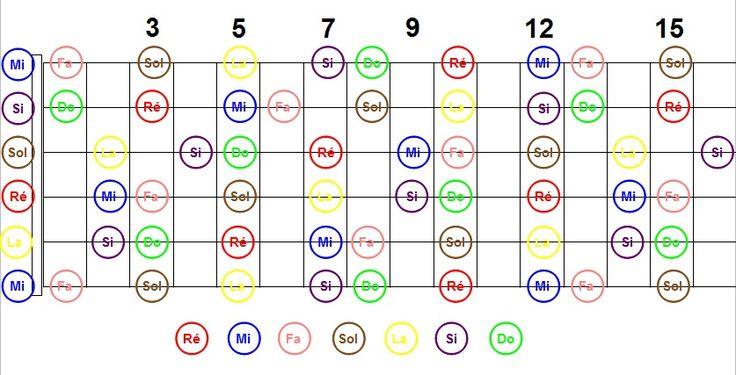 six.cordes : les cours de guitare :: Retrouver toutes les notes sur le manche