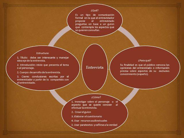 Entrevista y crónica: organizador gráfico colaborativo ~ Luz en Letras
