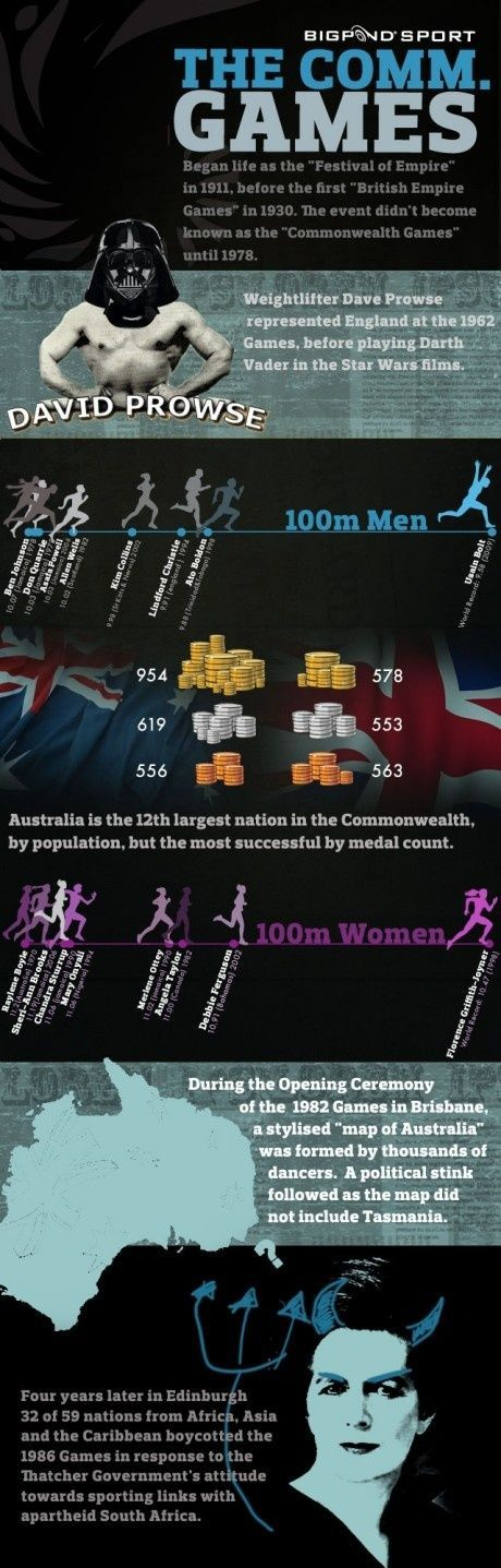 Commonwealth Games Fakta Infografik