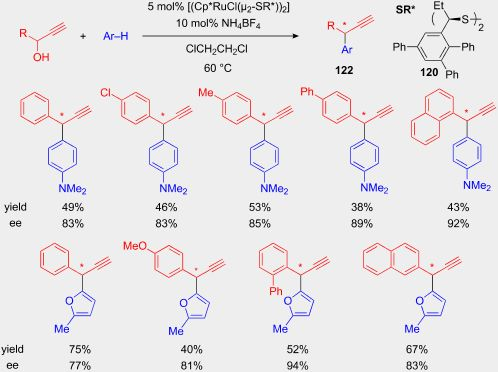 A Functionalized, Supported Ionic Liquid for Alkylation of p-Cresol with Tert-Butyl Alcohol