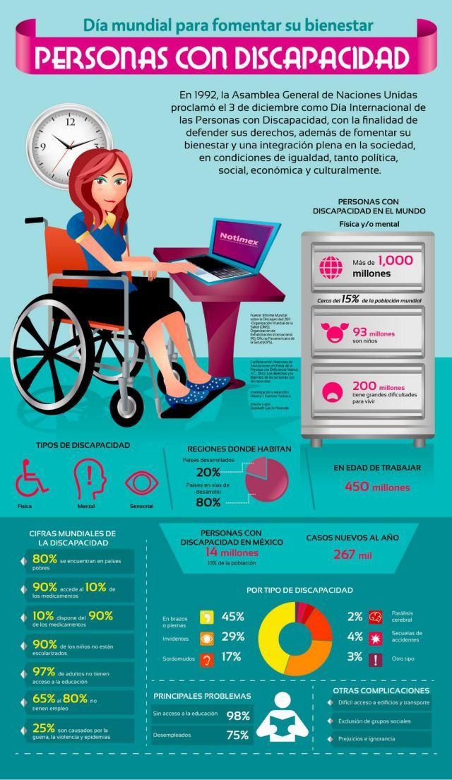Día Mundial de las personas con discapacidad #infografia