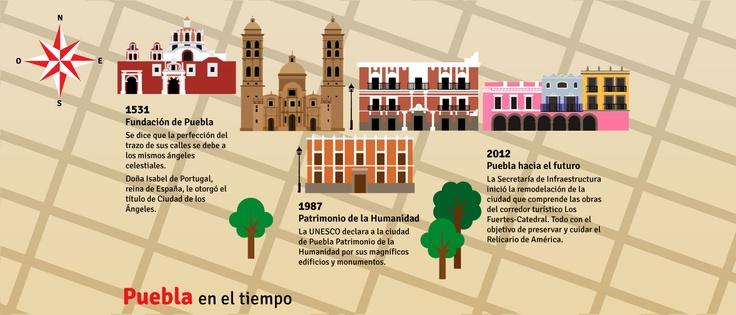 Centro de Puebla a través del tiempo