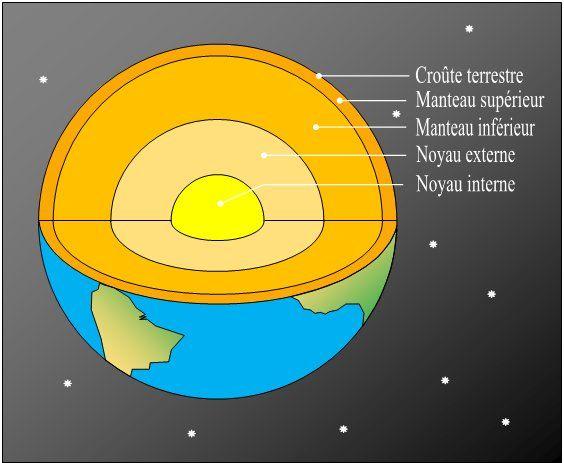 Les 25 meilleures id es de la cat gorie structure de la terre sur pinterest science de la - Differente couche de la terre ...