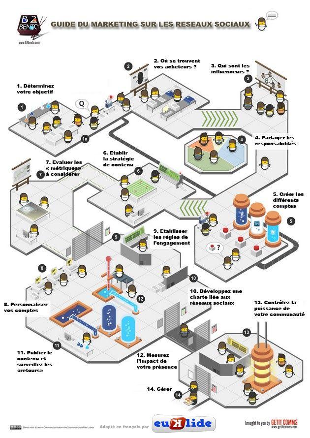 L'infographie reprend les éléments clés de la démarche de projet d'une stratégie de présence sur les médias sociaux que ce soit pour des associations, petites et moyennes entreprises, institutions,