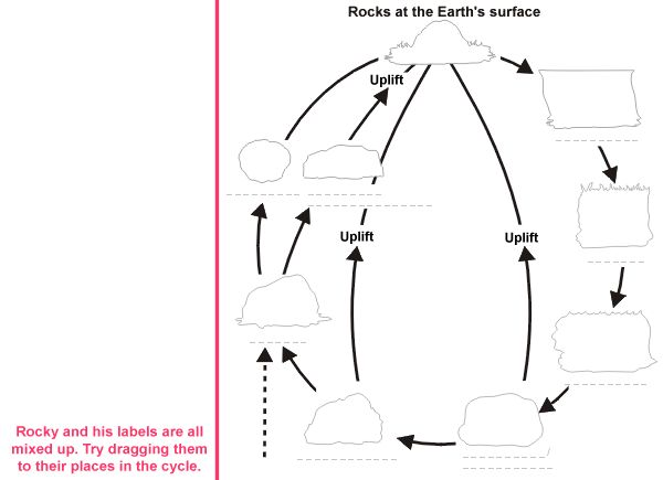Interactives . The Rock Cycle . The Rock Cycle - Learner
