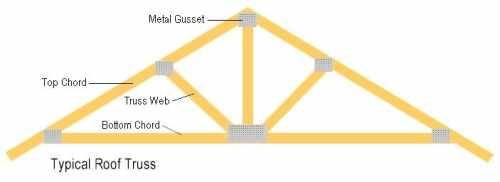 Types benefits of roof trusses roof construction for Premade roof trusses