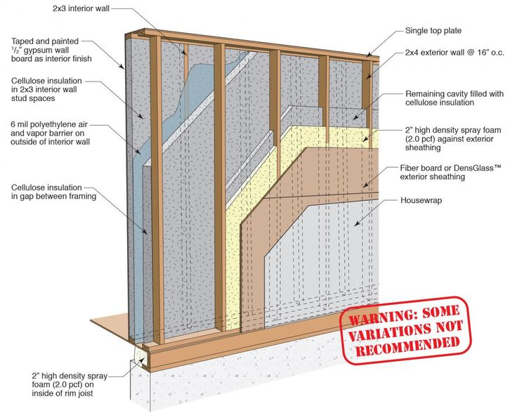 46 Best Images About Home Addition Construction On Pinterest Washers Construction And Plumbing