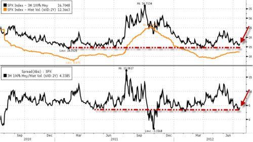 The implied volatility of the S 500 is at or near its lowest in the last two years; the difference between the implied volatility of the S 500 (forward-looking) and the realized volatility (backward-looking) is its lowest in almost nine months - and at or near the peak complacency levels of last summer